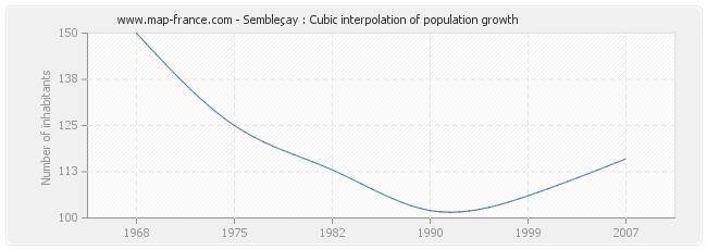 Sembleçay : Cubic interpolation of population growth