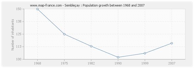 Population Sembleçay