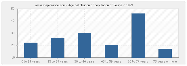 Age distribution of population of Sougé in 1999