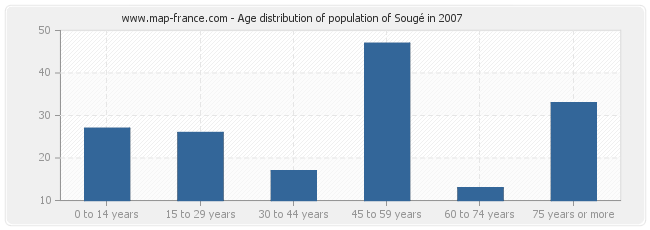 Age distribution of population of Sougé in 2007