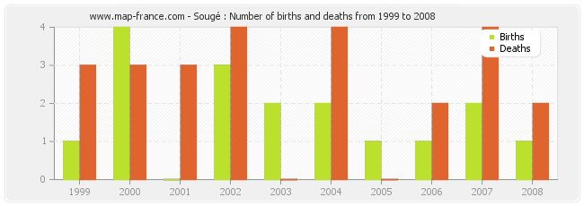 Sougé : Number of births and deaths from 1999 to 2008