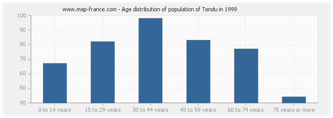 Age distribution of population of Tendu in 1999