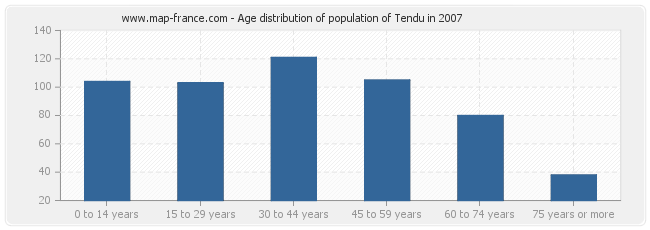 Age distribution of population of Tendu in 2007