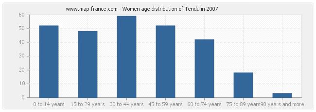 Women age distribution of Tendu in 2007
