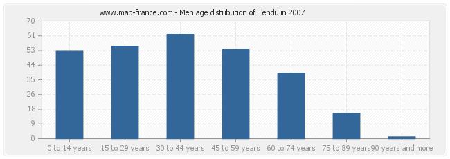 Men age distribution of Tendu in 2007