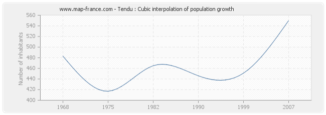 Tendu : Cubic interpolation of population growth