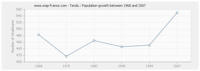 Population Tendu