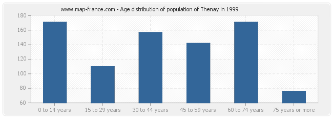 Age distribution of population of Thenay in 1999