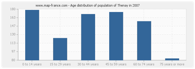 Age distribution of population of Thenay in 2007