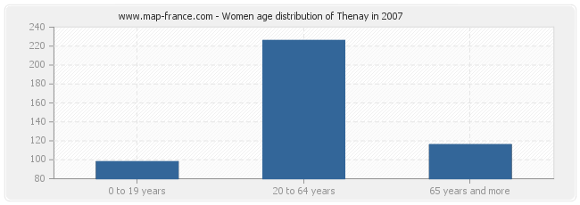 Women age distribution of Thenay in 2007