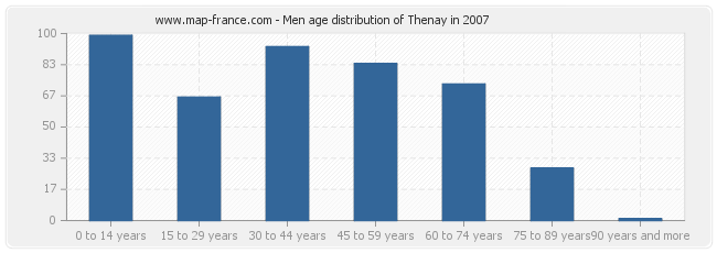 Men age distribution of Thenay in 2007