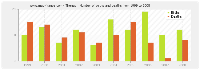 Thenay : Number of births and deaths from 1999 to 2008