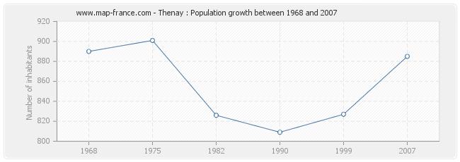 Population Thenay