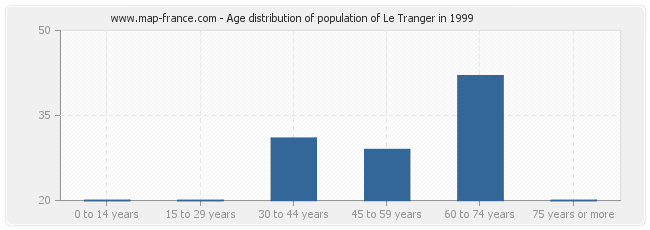 Age distribution of population of Le Tranger in 1999