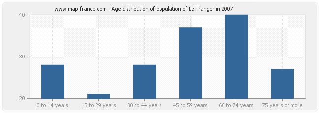 Age distribution of population of Le Tranger in 2007