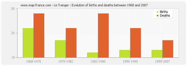 Le Tranger : Evolution of births and deaths between 1968 and 2007