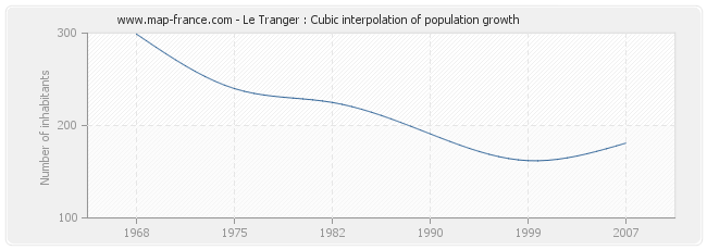 Le Tranger : Cubic interpolation of population growth