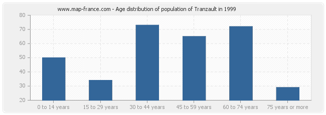 Age distribution of population of Tranzault in 1999