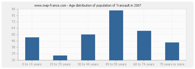 Age distribution of population of Tranzault in 2007