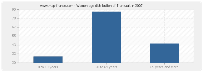 Women age distribution of Tranzault in 2007