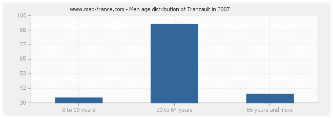 Men age distribution of Tranzault in 2007