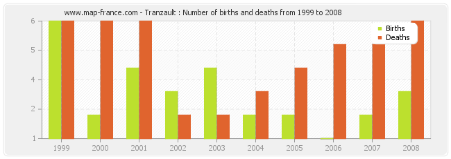 Tranzault : Number of births and deaths from 1999 to 2008