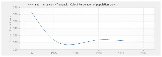 Tranzault : Cubic interpolation of population growth