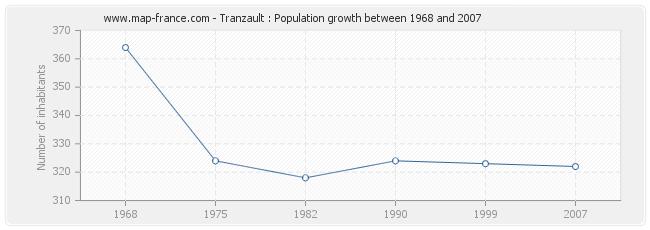 Population Tranzault