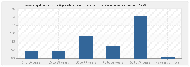 Age distribution of population of Varennes-sur-Fouzon in 1999