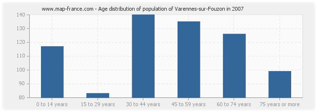 Age distribution of population of Varennes-sur-Fouzon in 2007