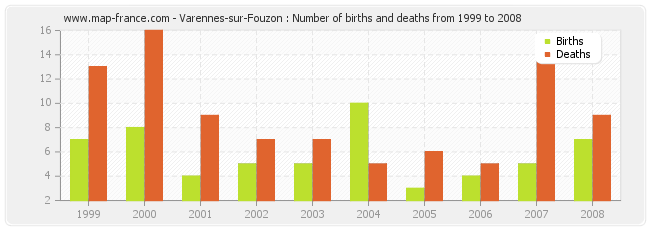 Varennes-sur-Fouzon : Number of births and deaths from 1999 to 2008