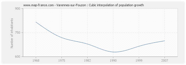 Varennes-sur-Fouzon : Cubic interpolation of population growth