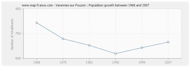 Population Varennes-sur-Fouzon