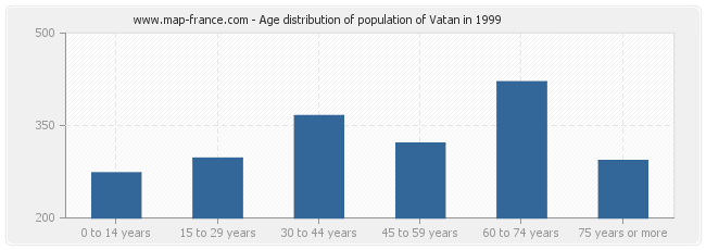 Age distribution of population of Vatan in 1999