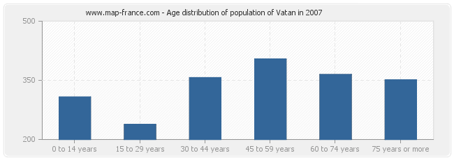 Age distribution of population of Vatan in 2007