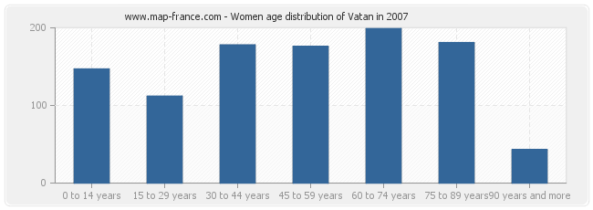 Women age distribution of Vatan in 2007