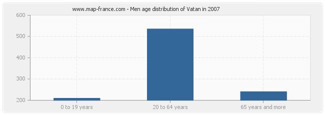 Men age distribution of Vatan in 2007