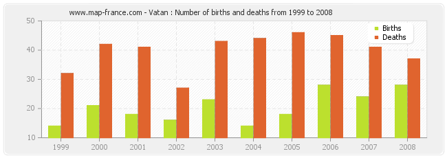 Vatan : Number of births and deaths from 1999 to 2008