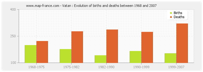 Vatan : Evolution of births and deaths between 1968 and 2007
