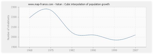 Vatan : Cubic interpolation of population growth