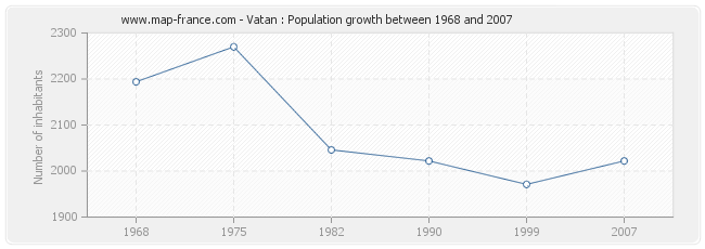 Population Vatan