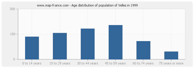 Age distribution of population of Velles in 1999