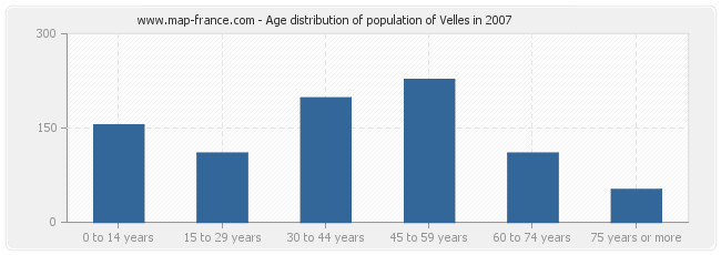 Age distribution of population of Velles in 2007