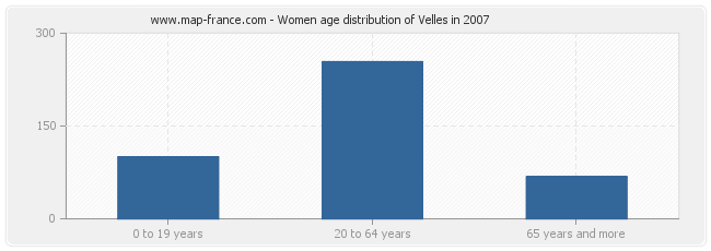 Women age distribution of Velles in 2007