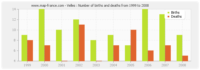 Velles : Number of births and deaths from 1999 to 2008