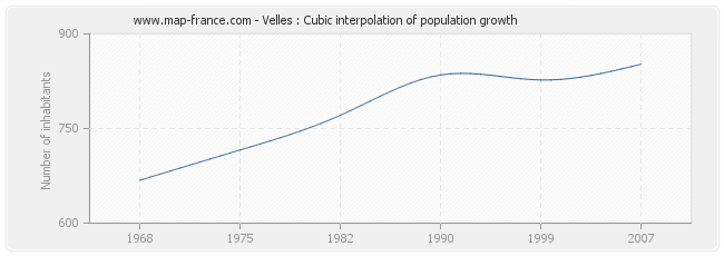 Velles : Cubic interpolation of population growth