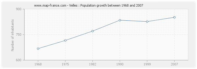 Population Velles
