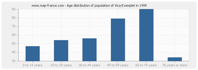 Age distribution of population of Vicq-Exemplet in 1999