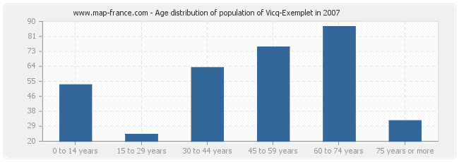 Age distribution of population of Vicq-Exemplet in 2007