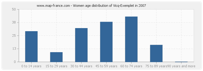 Women age distribution of Vicq-Exemplet in 2007